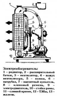 Гаражный электрообогреватель