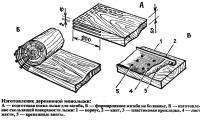 Изготовление деревянной монолыжи