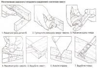 Изготовление сквозного гнездового соединения «ласточкин хвост»