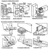 Изготовление соединения с потайными пазом и шипом