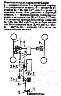 Кинематическая схема мотоблока