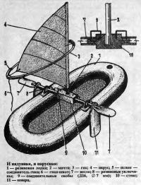 Конструкция лодки с парусом