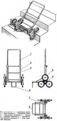 Конструкция тележки-«верхолаза»
