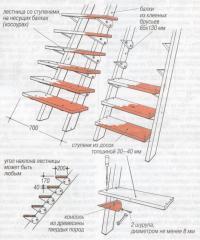 Лестница со ступенями на несущих балках (косоурах)