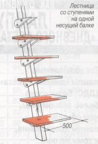Лестница со ступенями на одной несущей балке
