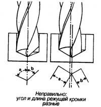 Неправильно: угол и длина режущей кромки разные