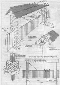 Общий вид ворот под черепичной крышей