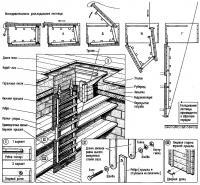 Последовательность раскладывания лестницы