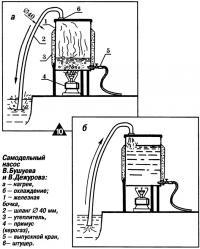 Рис. 10. Самодельный насос В. Бушуева и В.Дежурова