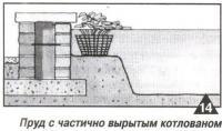 Рис. 14. Пруд с частично вырытым котлованом