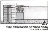 Рис. 15. Пруд, находящийся на уровне почвы с полой стеной