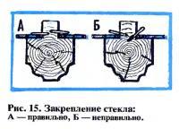Рис. 15. Закрепление стекла