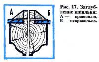 Рис. 17. Заглубление шпильки