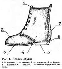 Рис. 1. Детали обуви