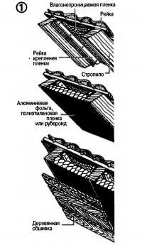 Рис. 1. Этапы утепления крыши изнутри