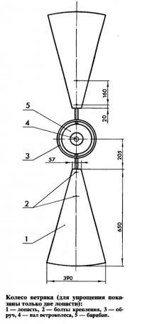 Рис. 1. Колесо ветряка