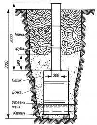 Рис. 1. Колодец в разрезе