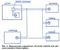 Рис. 1. Подключение охраняемых объектов усадьбы к блоку охраны