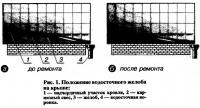 Рис. 1. Положение водосточного желоба на крыше