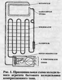 Рис. 1. Принципиальная схема холодильного агрегата