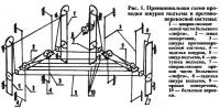 Рис. 1. Принципиальная схема проводки шнуров подъема