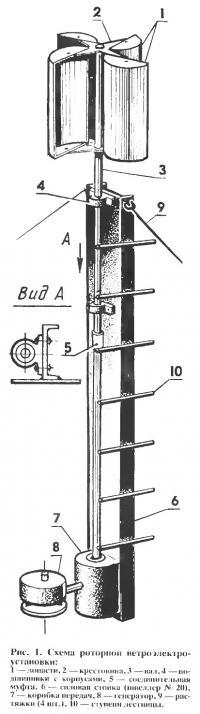 Рис. 1. Схема роторной ветроэлектроустановки