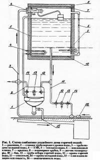 Рис. 1. Схема снабжения усадебного дома горячей водой