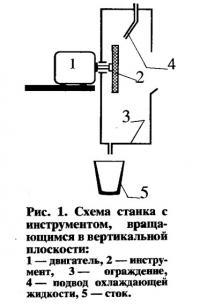 Рис. 1. Схема станка с инструментом в вертикальной плоскости