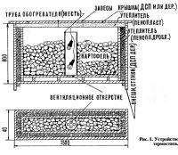 Рис. 1. Устройство термостата