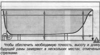 Рис. 1. Высоту и длину будущей рамы замеряют в нескольких местах