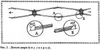 Рис. 2 . Детали двери (вид сверху)