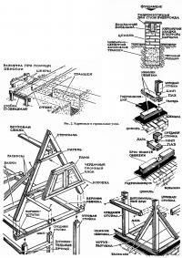 Рис. 2. Карнизные и стропильные узлы