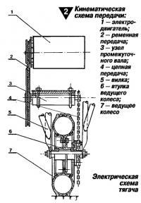 Рис. 2. Кинематическая схема передачи