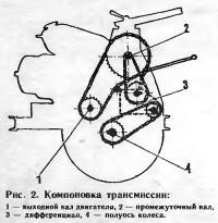 Рис. 2. Компоновка трансмиссии
