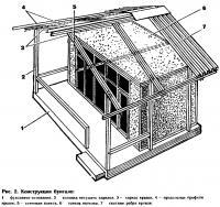 Рис. 2. Конструкция бунгало