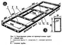 Рис. 2. Конструкция рамы из прямоугольных труб