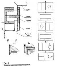 Рис. 2. Конструкция теплового щитка