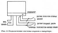 Рис. 2. Подключение системы охраны к квартире