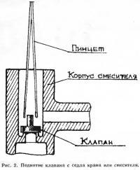 Рис. 2. Поднятие клапана с седла крана или смесителя