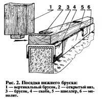 Рис. 2. Посадка нижнего бруска