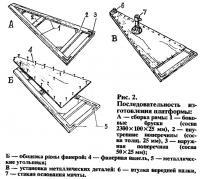 Рис. 2. Последовательность изготовления платформы