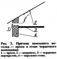 Рис. 2. Причина намокшего потолка — проем в стене чердачного а помещения