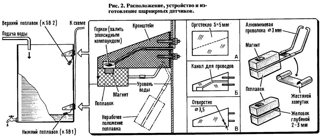 Рис. 2. Расположение, устройство и изготовление шарнирных датчиков