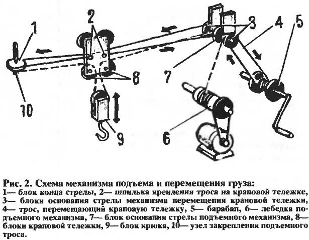 Схема механизма подъема и