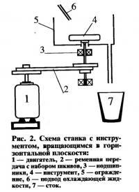 Рис. 2. Схема станка с инструментом в горизонтальной плоскости