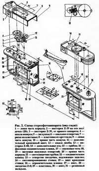 Рис. 2. Схема стереофотоаппарата (вид сзади)
