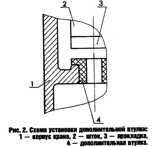 Рис. 2. Схема установки дополнительной втулки