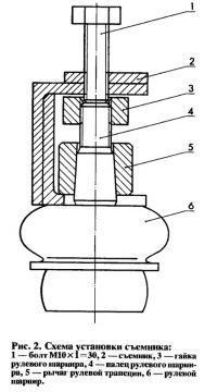 Рис. 2. Схема установки съемника
