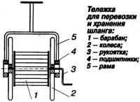 Рис. 2. Тележка для перевозки и хранения шланга