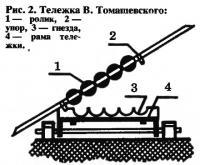 Рис. 2. Тележка В. Томашевскпго